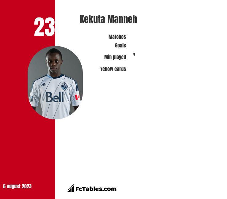 Kekuta Manneh infographic
