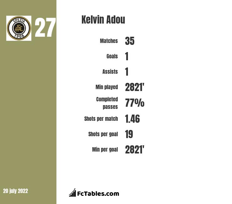 Kelvin Adou infographic