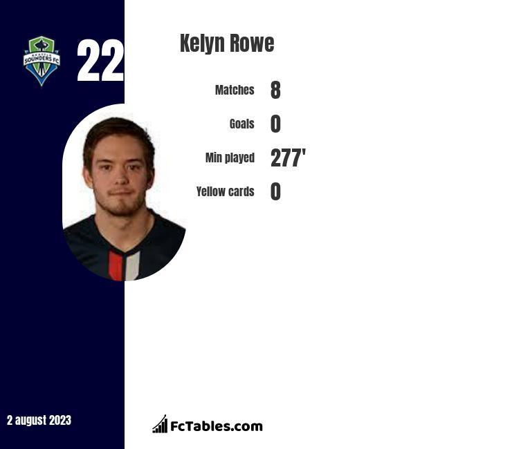 Kelyn Rowe infographic