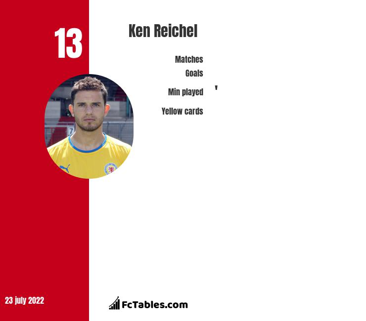 Ken Reichel infographic statistics for Union Berlin