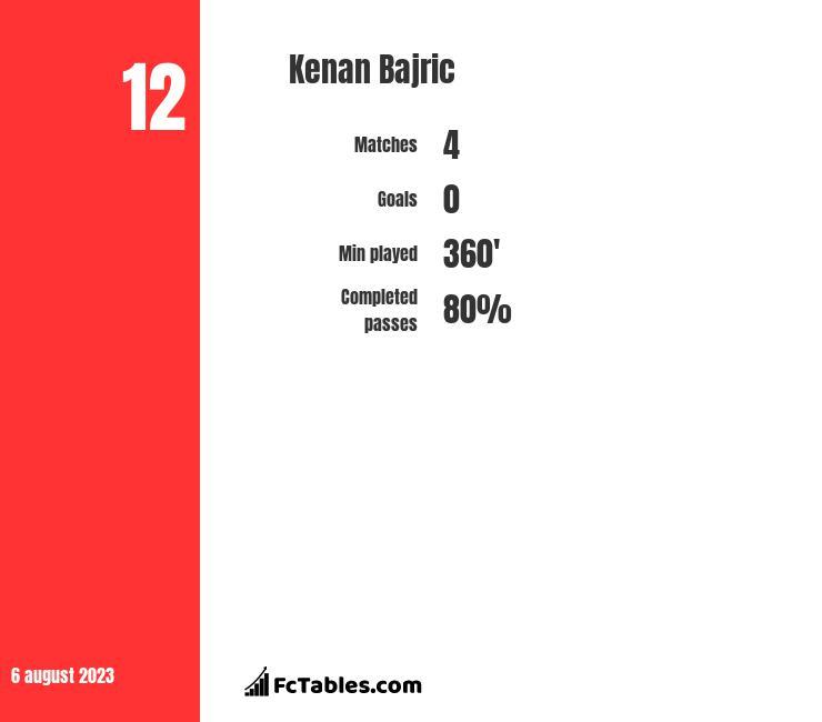 Kenan Bajric infographic