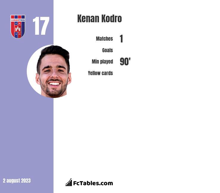 Kenan Kodro infographic