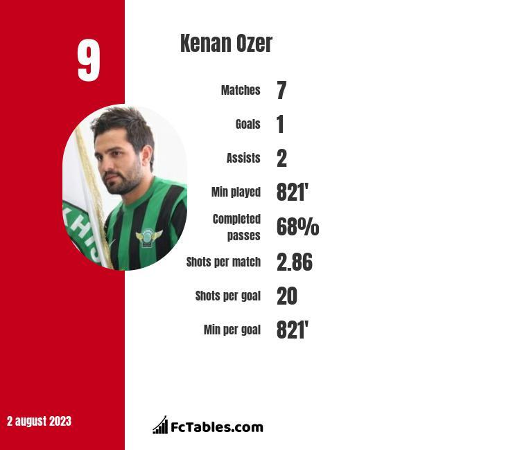 Kenan Ozer infographic