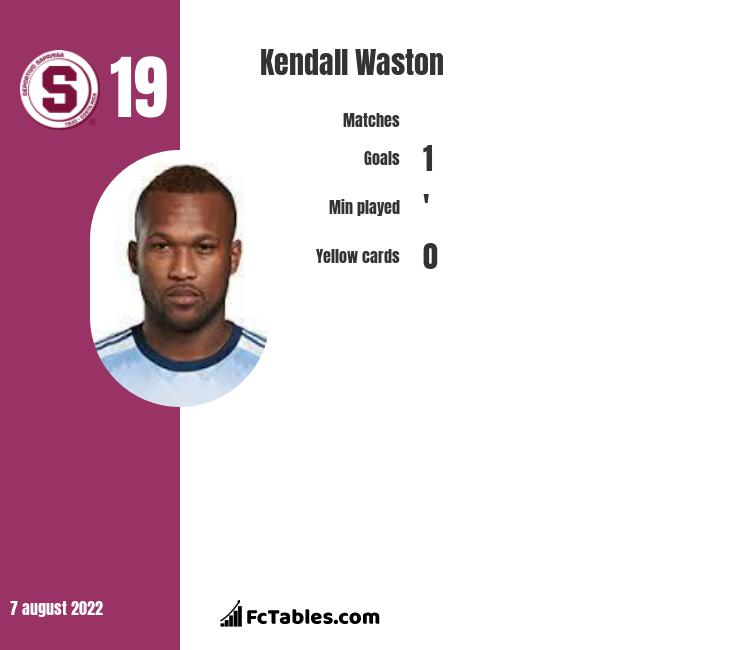 Kendall Waston infographic