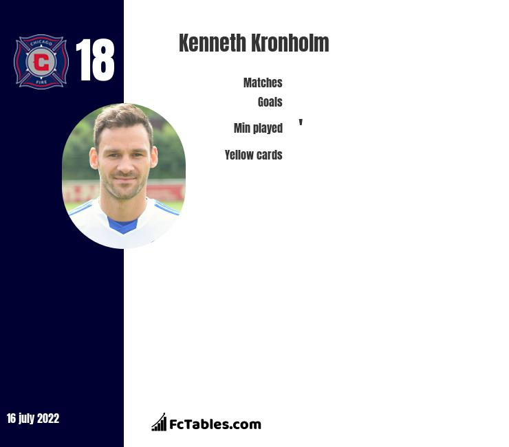 Kenneth Kronholm infographic
