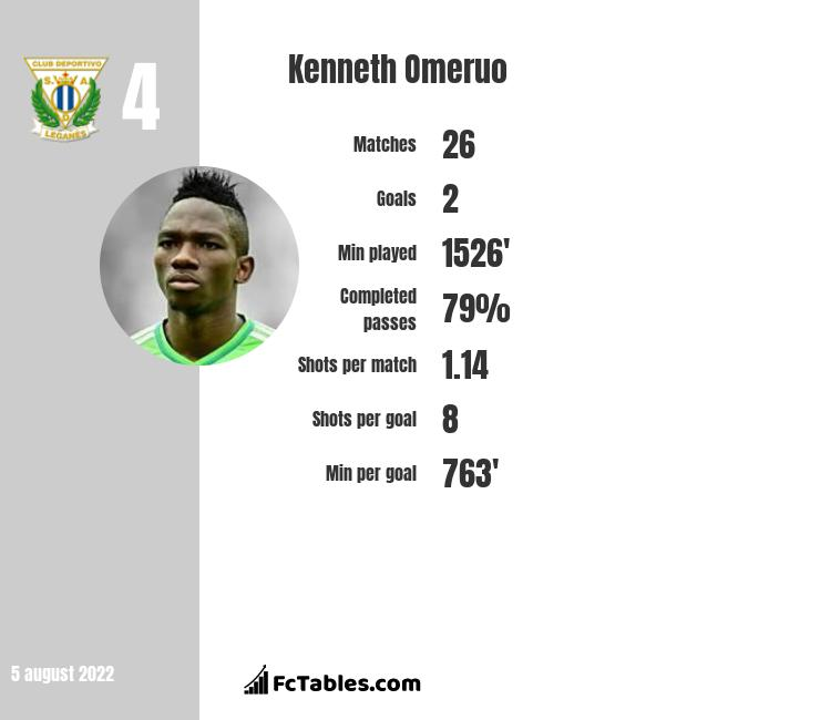 Kenneth Omeruo stats