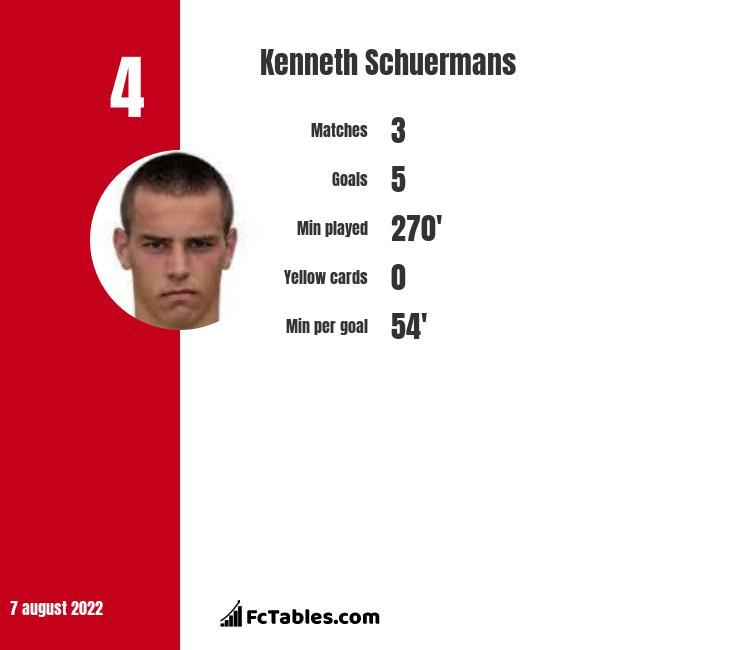 Kenneth Schuermans infographic statistics for Oud-Heverlee