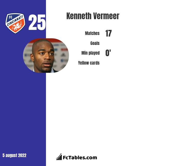 Kenneth Vermeer infographic