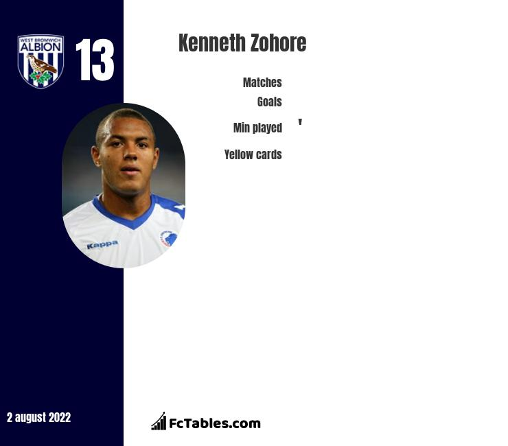 Kenneth Zohore infographic statistics for West Bromwich Albion