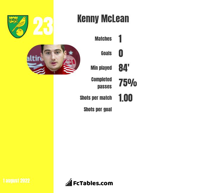 Kenny McLean infographic statistics for Norwich