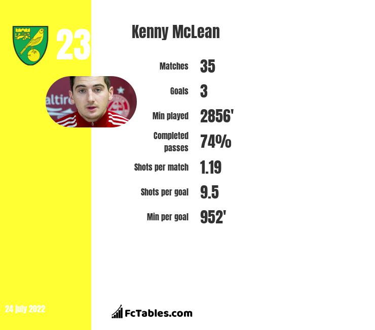 Kenny McLean infographic