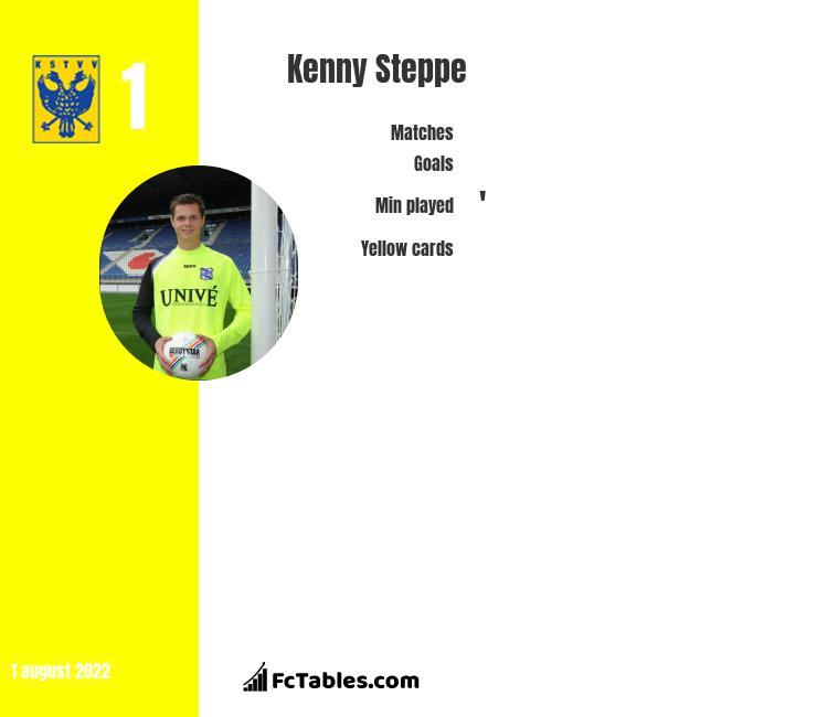 Kenny Steppe infographic