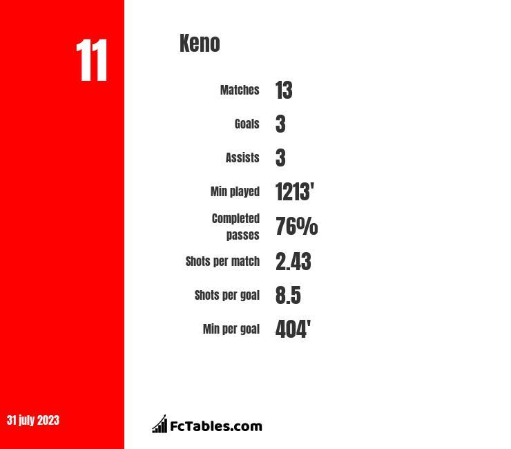 Keno infographic