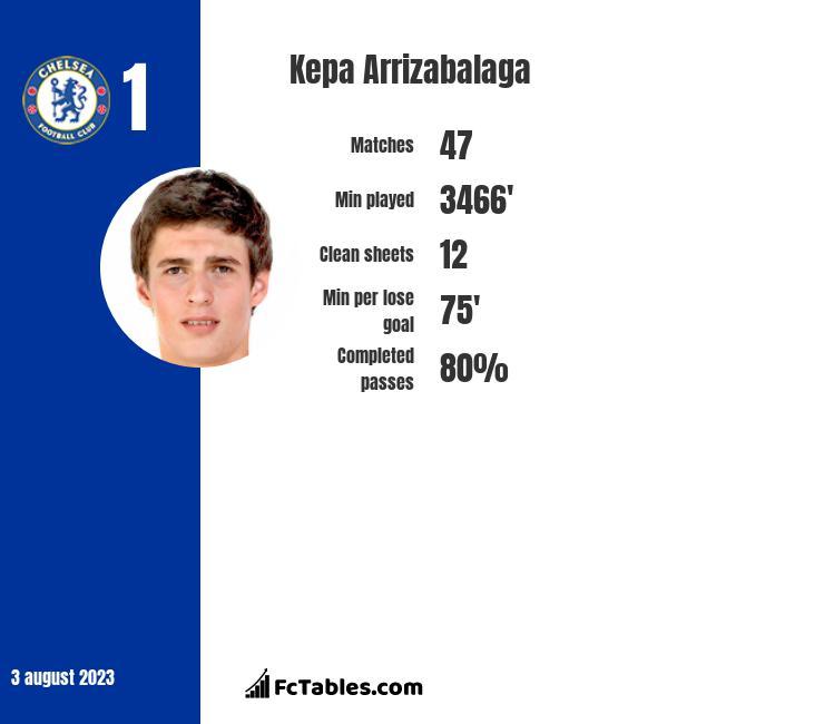 Kepa Arrizabalaga infographic