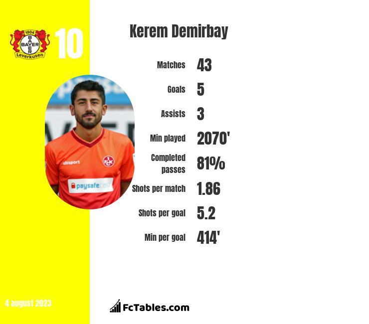 Kerem Demirbay infographic