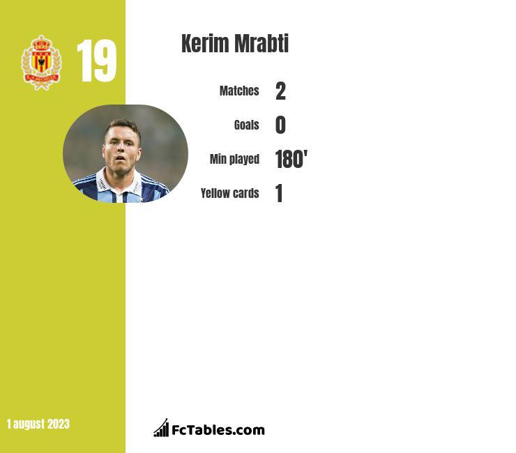 Kerim Mrabti infographic
