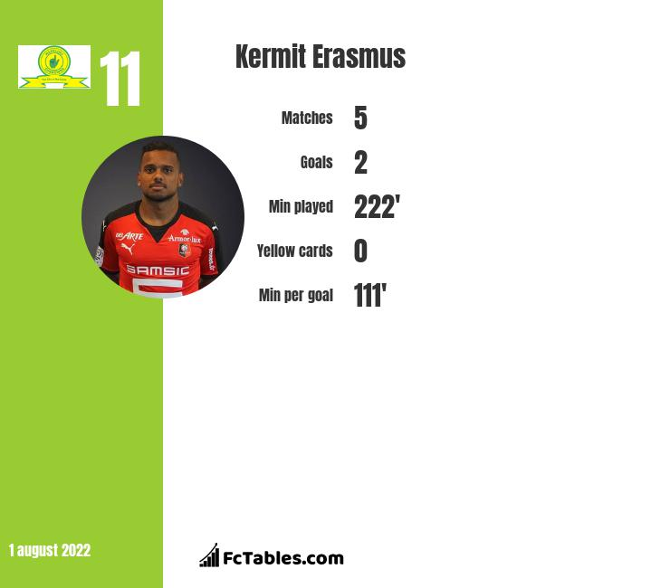 Kermit Erasmus infographic statistics for Cape Town City FC