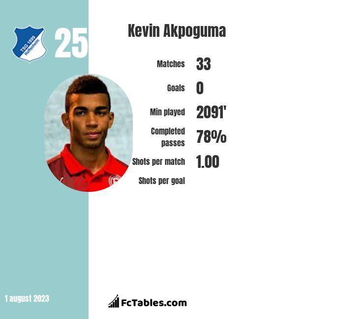 Kevin Akpoguma stats