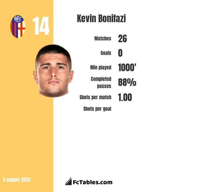 Kevin Bonifazi infographic