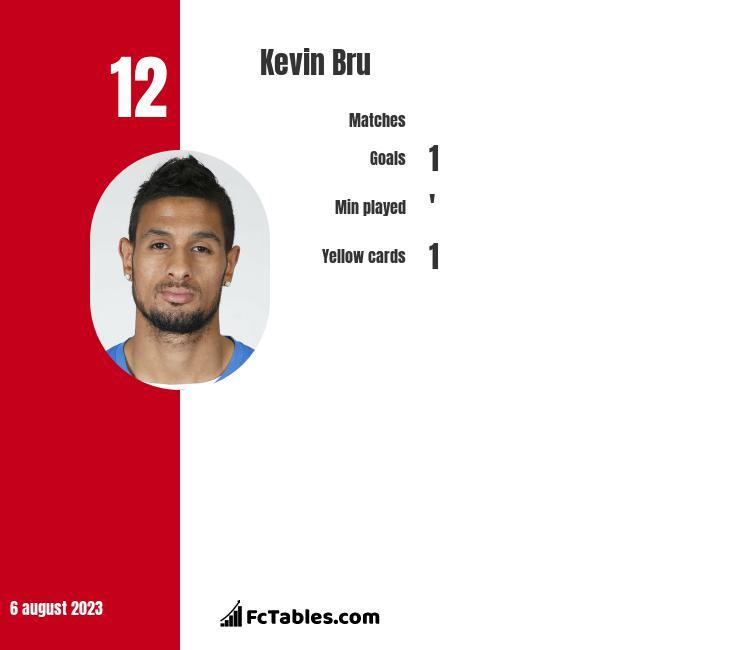 Kevin Bru infographic