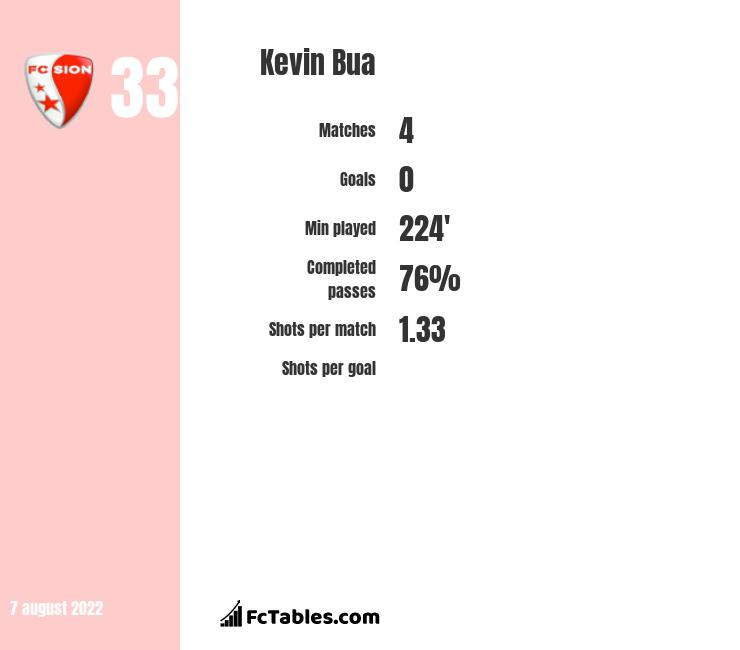 Kevin Bua infographic