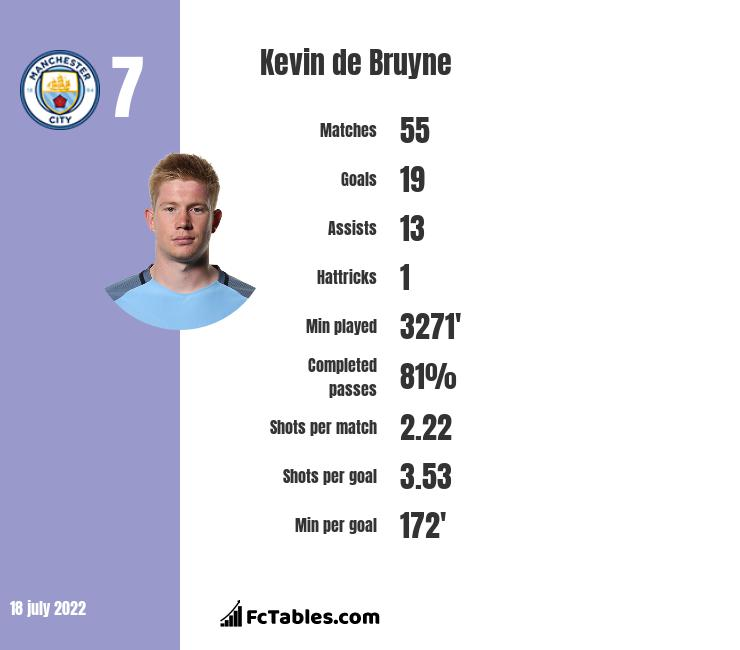Kevin de Bruyne infographic statistics for Manchester City