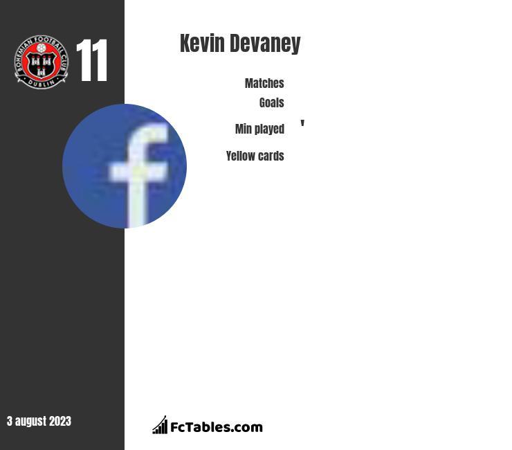 Kevin Devaney infographic