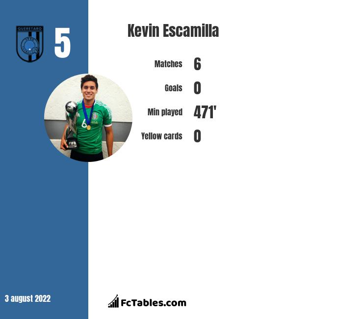 Kevin Escamilla infographic statistics for Pumas