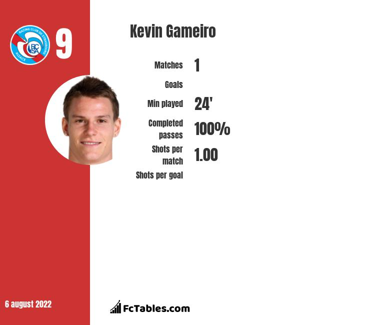 Kevin Gameiro infographic statistics for Atletico Madrid