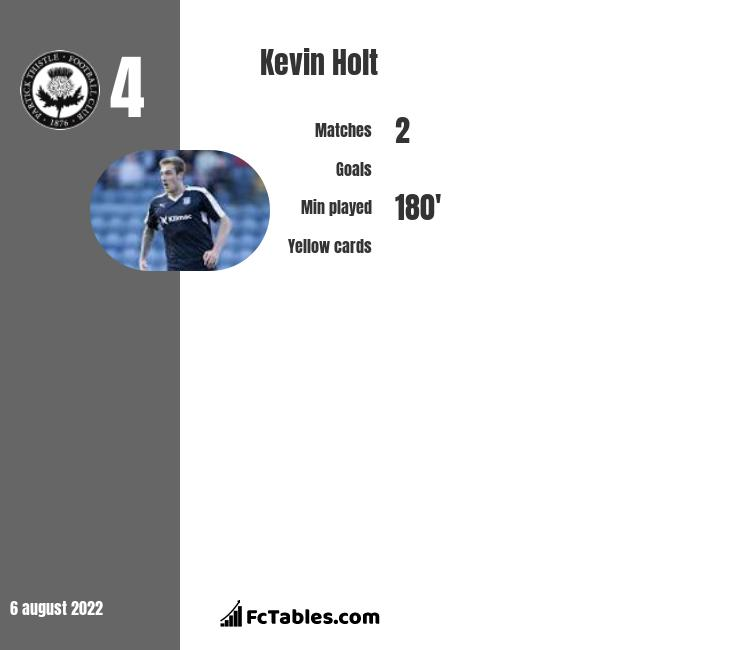 Kevin Holt infographic statistics for Queen of South