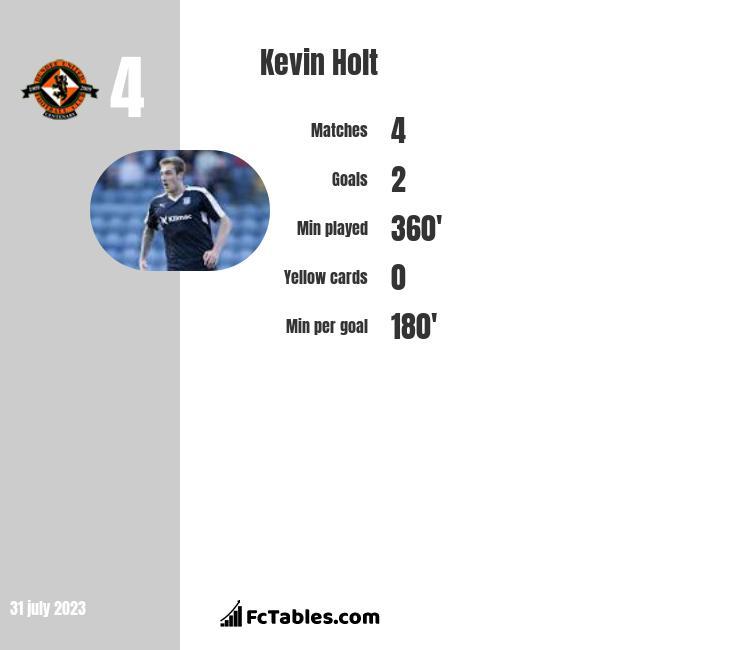 Kevin Holt infographic