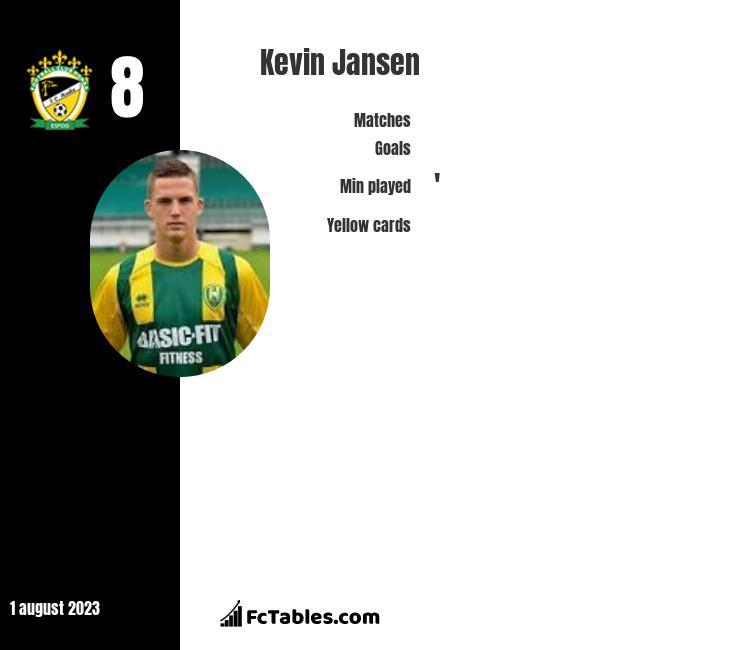 Kevin Jansen infographic