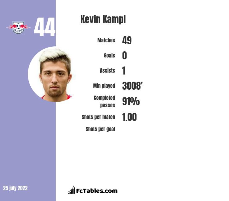 Kevin Kampl infographic