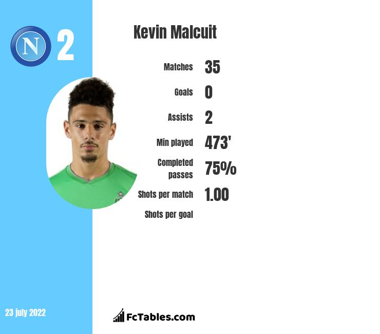 Kevin Malcuit infographic statistics for SSC Napoli