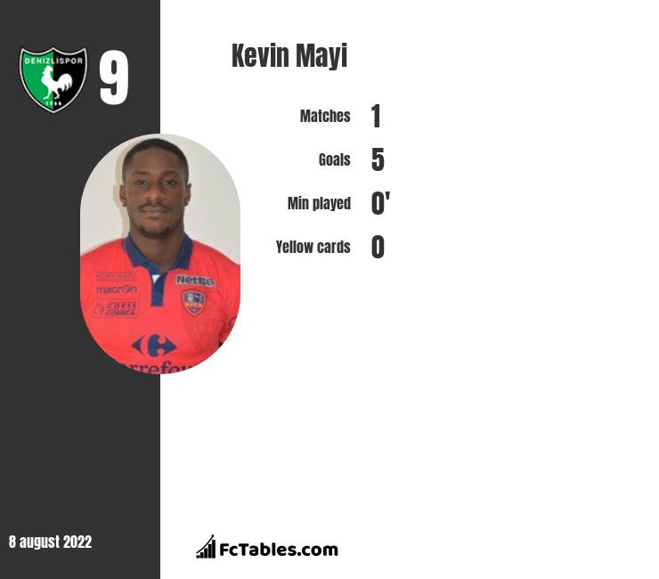 Kevin Mayi infographic