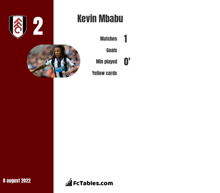 Kevin Mbabu infographic