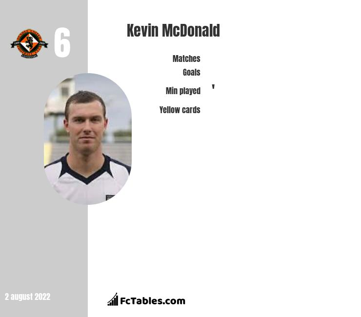 Kevin McDonald infographic statistics for Fulham