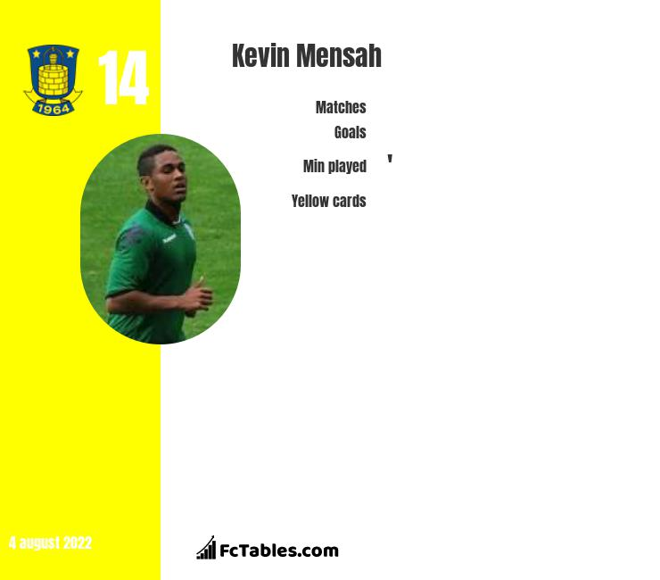 Kevin Mensah infographic