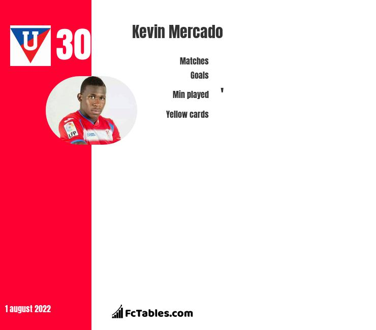 Kevin Mercado infographic statistics for Necaxa