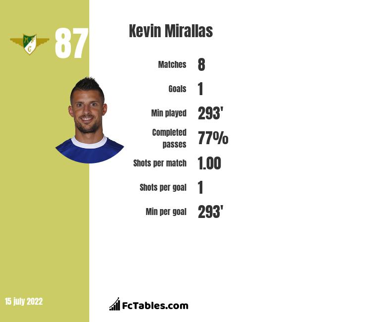Kevin Mirallas infographic statistics for Olympiacos
