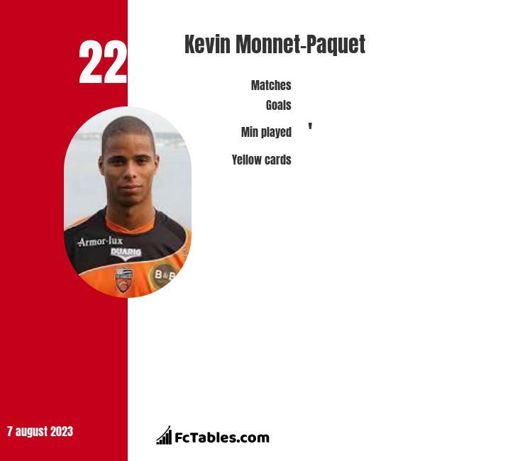 Kevin Monnet-Paquet infographic