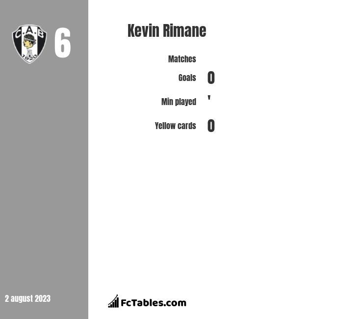 Kevin Rimane infographic