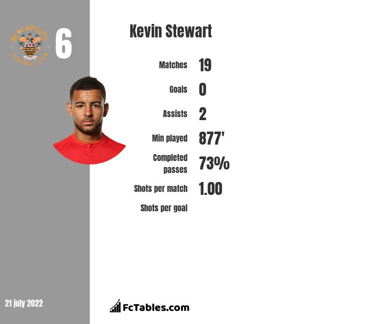 Kevin Stewart infographic statistics for Hull