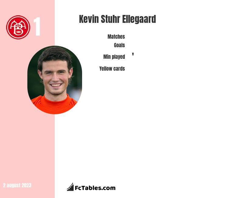 Kevin Stuhr Ellegaard infographic