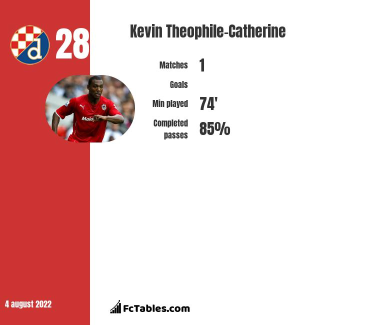 Kevin Theophile-Catherine infographic
