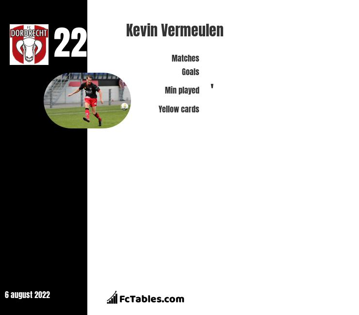 Kevin Vermeulen infographic