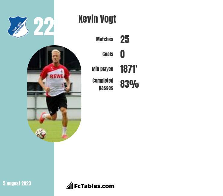 Kevin Vogt infographic