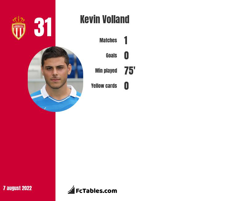 Kevin Volland infographic