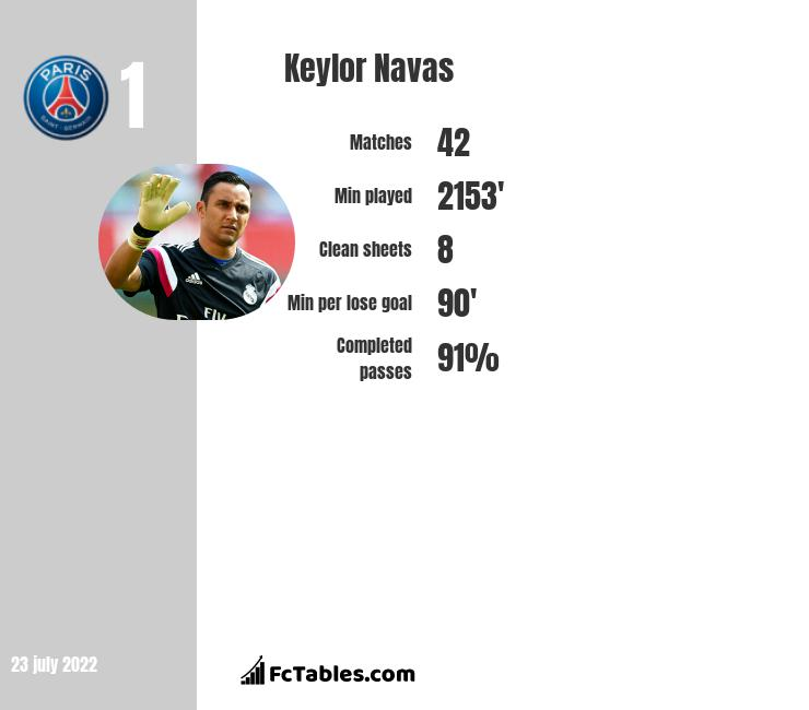 Keylor Navas infographic statistics for Real Madryt