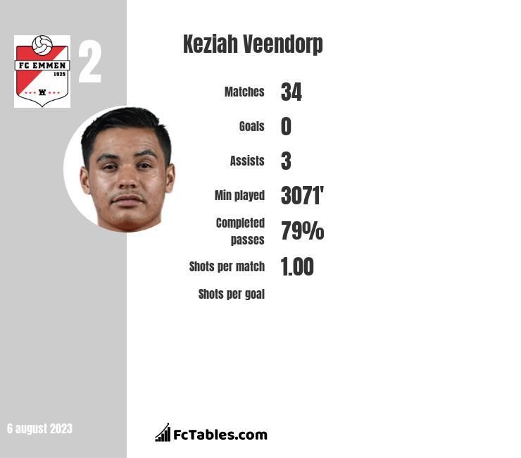 Keziah Veendorp infographic